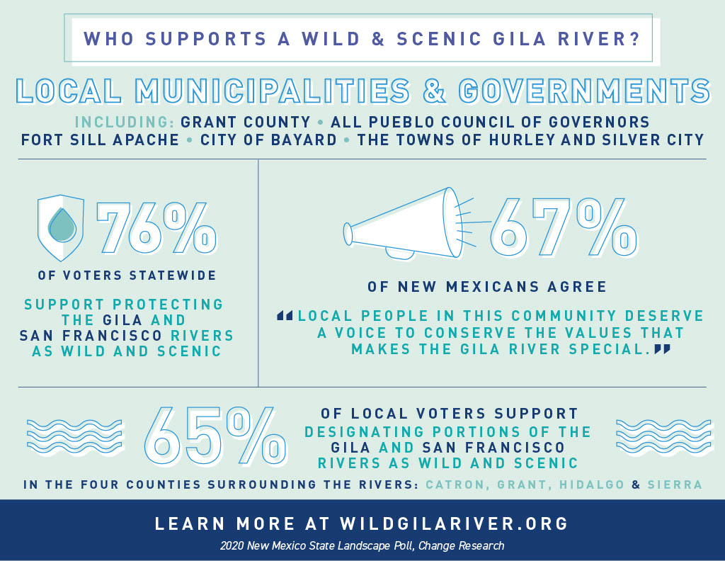 Poll: New Mexico Voters Want to Protect the Gila and San Francisco Rivers